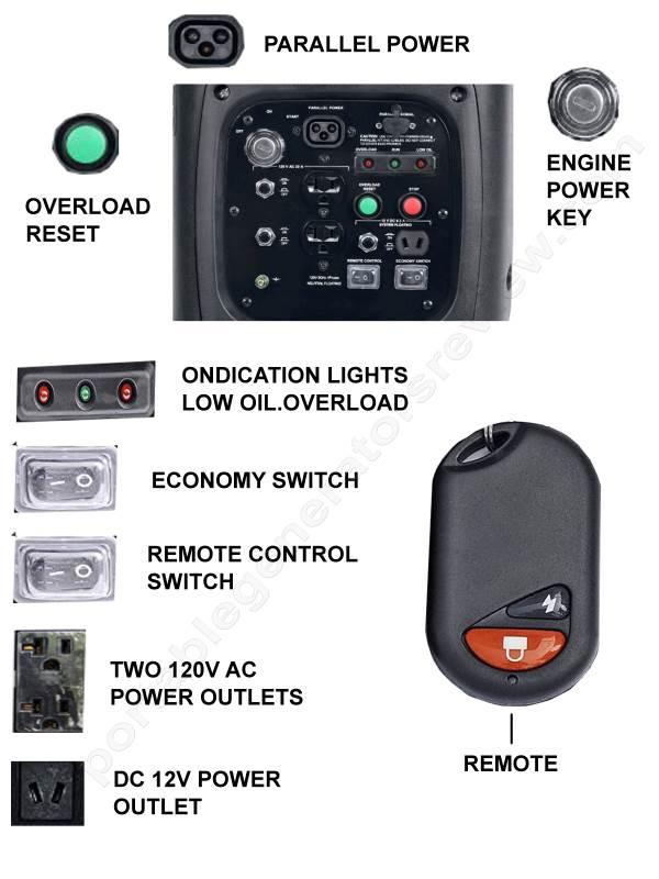 Powerhouse 2100 Generator Review