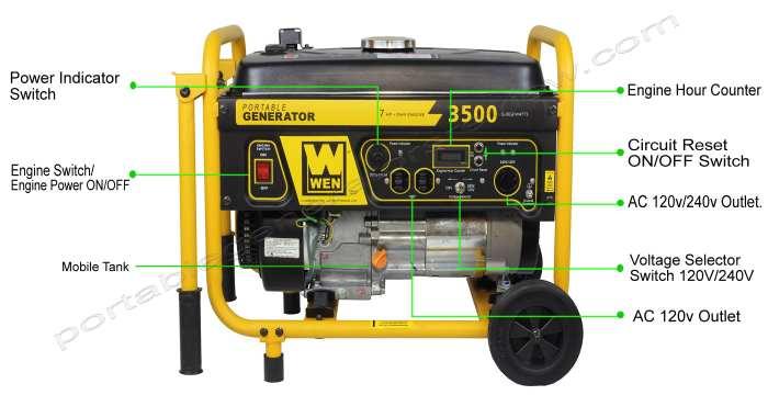 Wen 56352 Generator Review